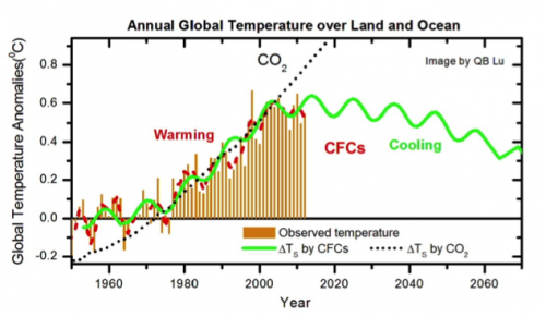 CFCs Climate Change