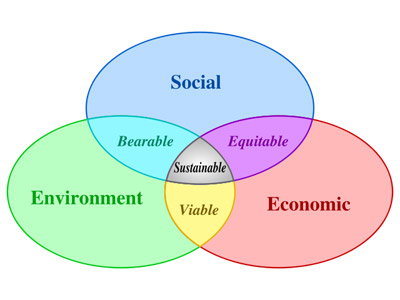 sustainabilitydiagram