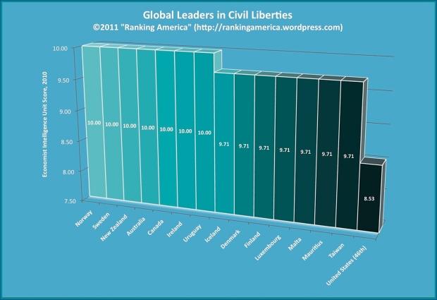 civil-liberties