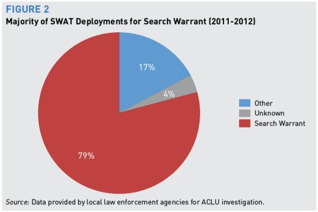 swat-search-warrants