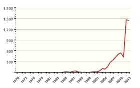terrorism_in_Afghanistan_since_2004