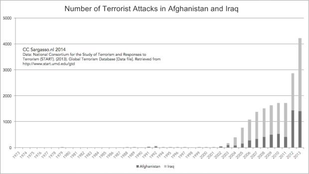 terrorism_iraq_afgh_1974_2013
